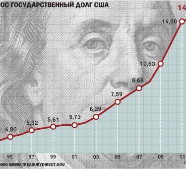 Долг США: Существует ли проблема?