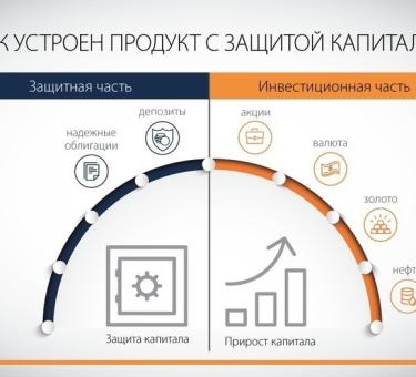 Структурированный банковский продукт