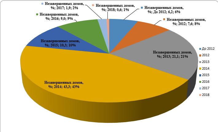 Процентное соотношение незавершенного строительства по годам выдачи разрешения на постройку