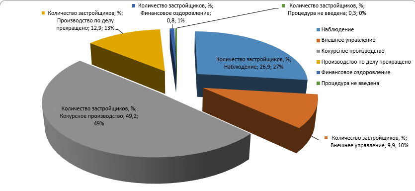 Процентное соотношение застройщиков на разных стадиях процедуры банкротства по данным на август 2018 года