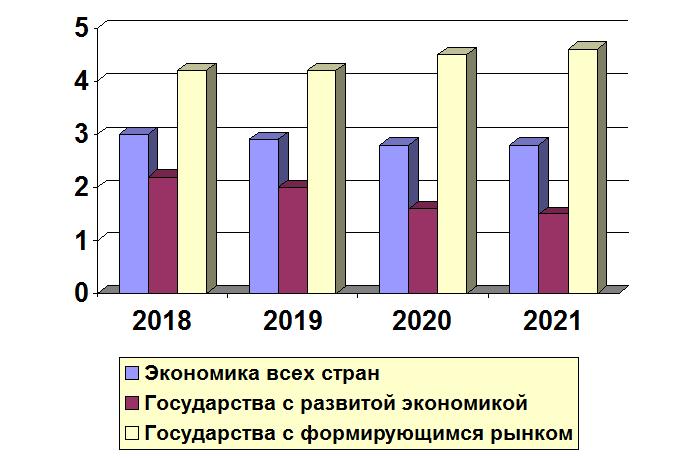 Прогноз роста ВВП в 2018-2021 гг
