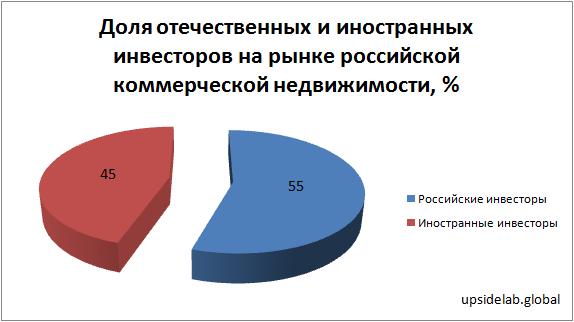 Доли участия российских и иностранных инвесторов на российском рынке недвижимости в 2018 году