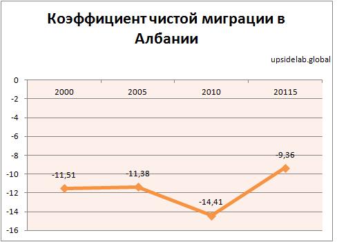 Динамика коэффициента чистой миграции на 1000 населения в Албании