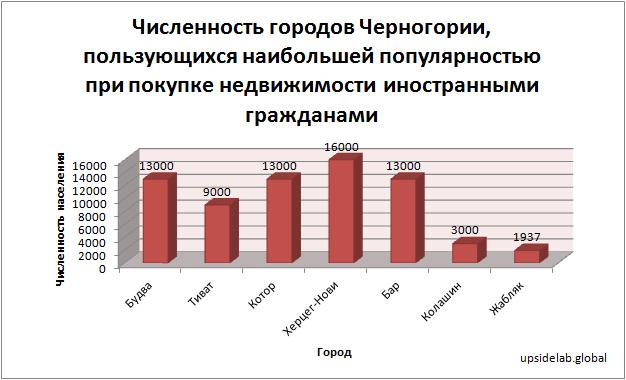 Численность городов Черногории, пользующихся наибольшей популярностью при покупке недвижимости иностранными гражданами