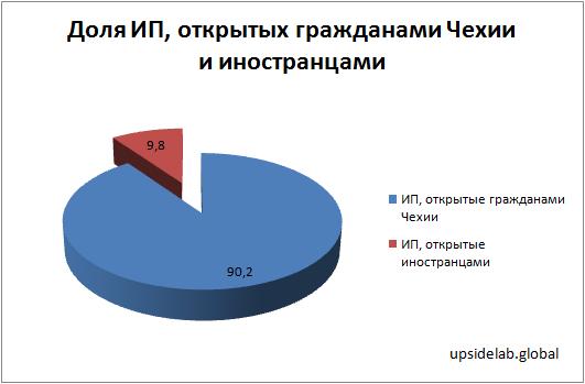 Доля ИП, открытых гражданами Чехии и иностранцами по данным на 2017 год