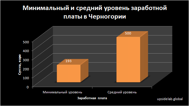 Минимальный и средний уровень заработной платы в Черногории в 2018 году
