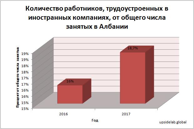 Количество работников, трудоустроенных в иностранных компаниях, от общего числа занятых в Албании
