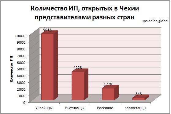 Количество ИП, открытых представителями разных стран в Чехии по данным на 2017 год