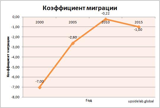 Динамика коэффициента чистой миграции на 1000 населения в Черногории