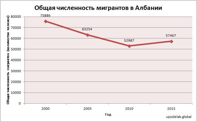 Общая численность мигрантов в Албании