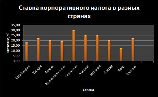 Сравнение корпоративного налога в разных странах