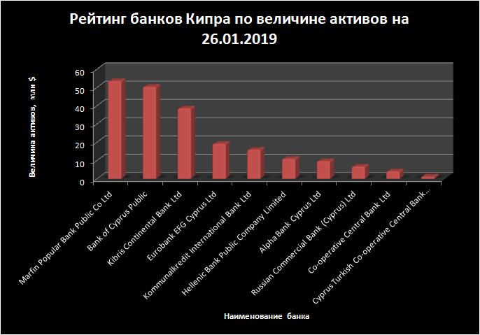 Рейтинг банков Кипра по величине активов