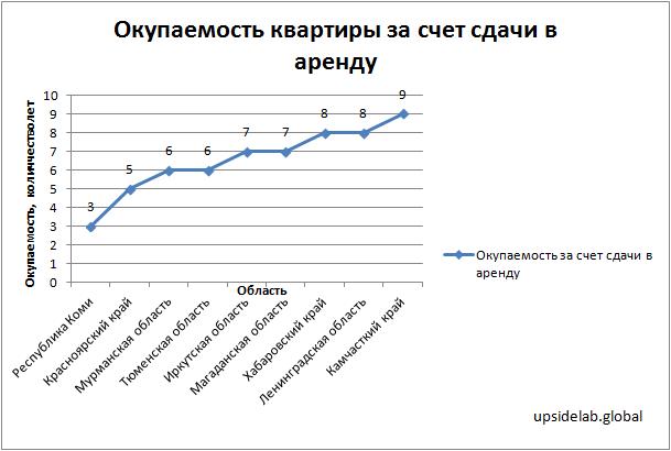 График областей-лидеров по окупаемости квартир от сдачи в аренду на 2018 год