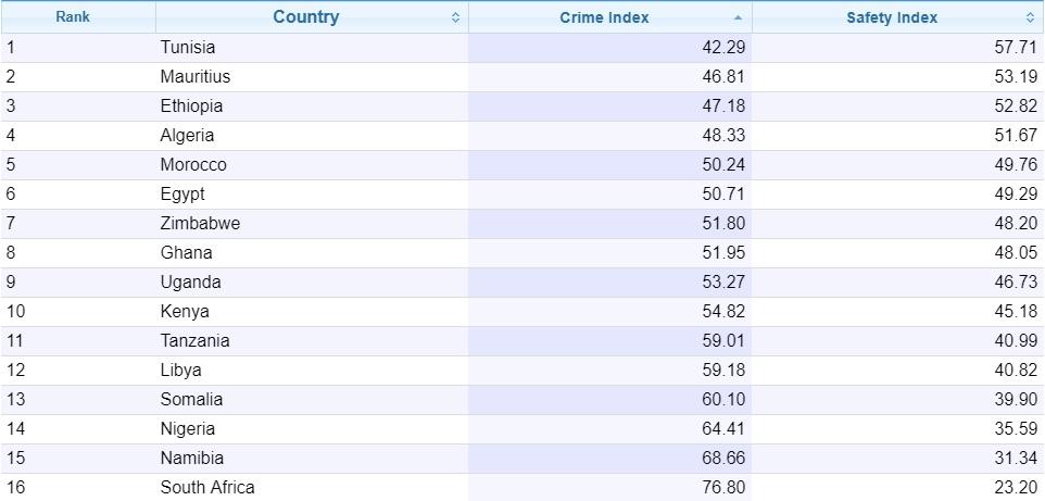 Рейтинг уровня преступности в Африке