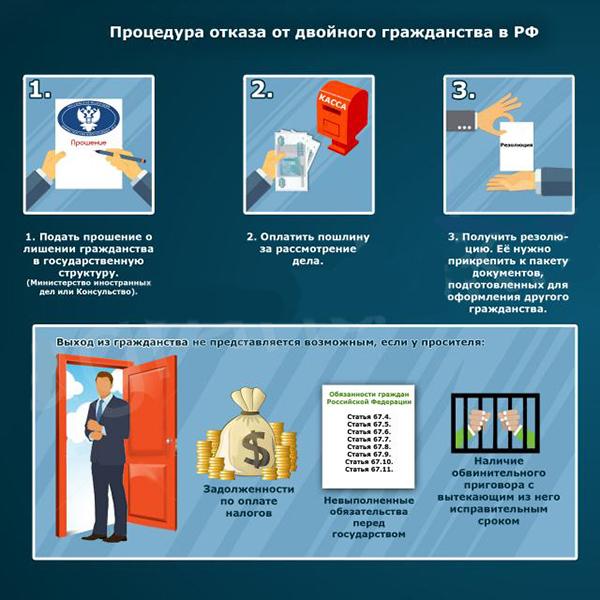 Порядок действий для отказа от российского гражданства
