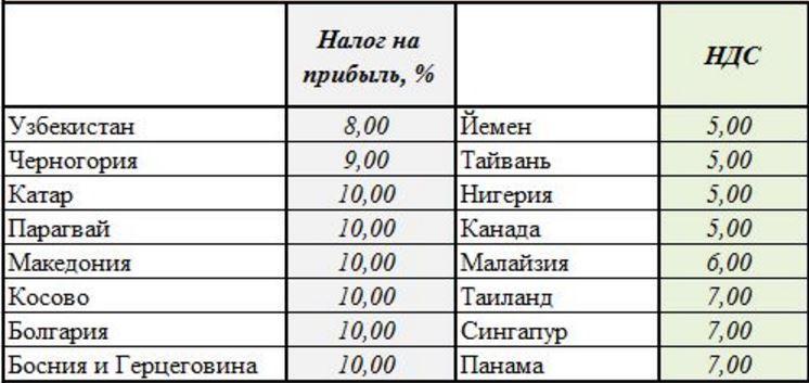 Налоги на прибыль в сравнении с Черногорией