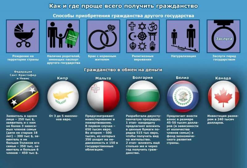 Основные способы получения гражданства
