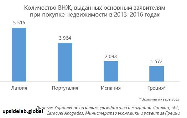Сколько выдано ВНЖ инвесторам в прошлые годы
