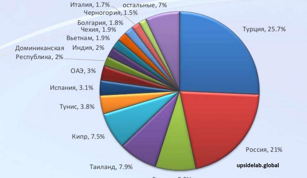 На Чехию приходится почти 2% всех туристов. И это с учетом того, что Республика не является курортной