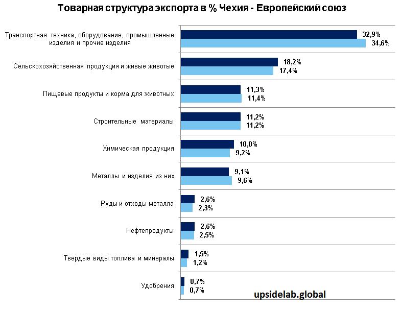 Статистика экспорта по видам деятельности