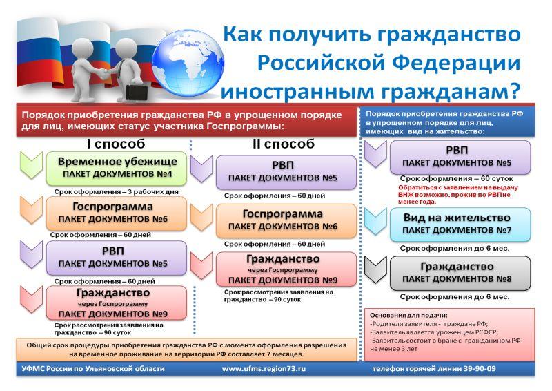 Несколько распространенных путей получения российского паспорта