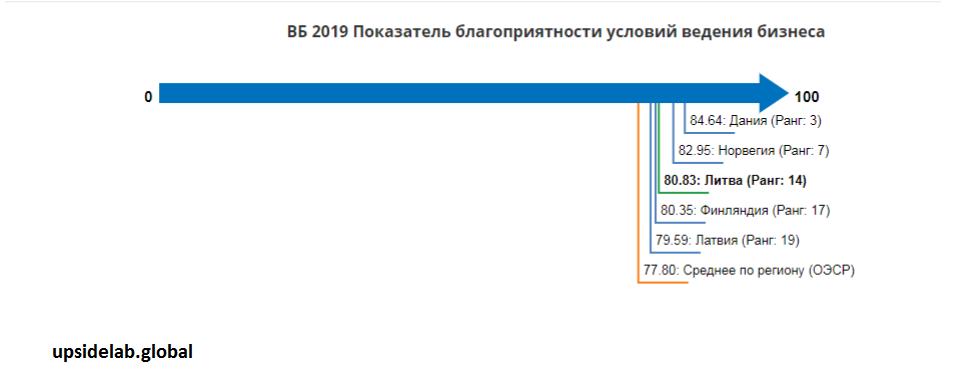 Сравнение Литвы с другими странами в области благоприятности условий ведения бизнеса