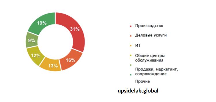 Немного статистики: доля различных ниш среди бизнес-компаний
