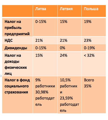 Сравнение ставок налогообложения в Литве и нескольких соседних странах