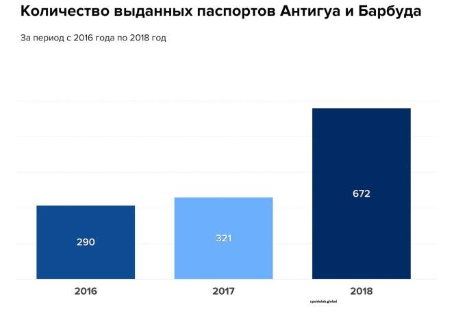 Сколько паспортов было выдано в прошедшие годы