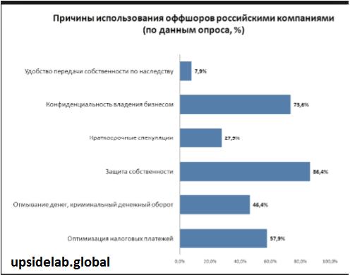 У российских бизнесменов спросили, чем оффшорные зоны наиболее привлекательны