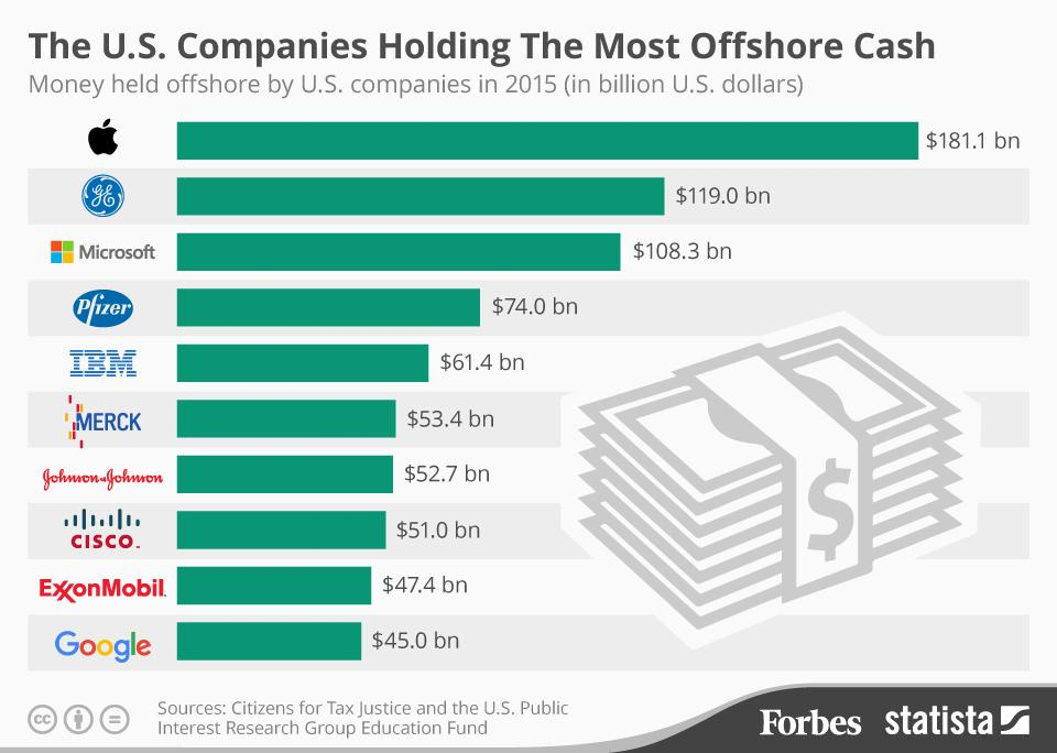 Американские компании с долей оффшорного бизнеса, в млрд долл. Статистика Форбс