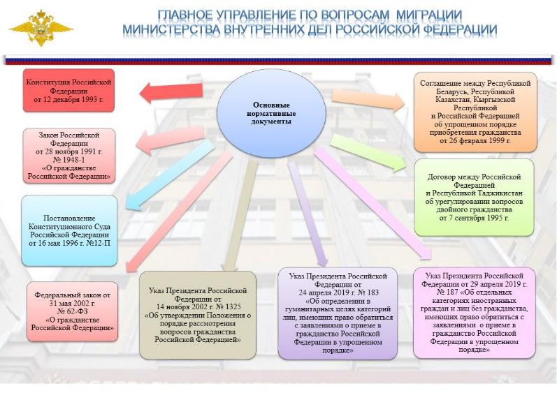 Чем регулируется процедура получения подданства и статуса гражданина в России