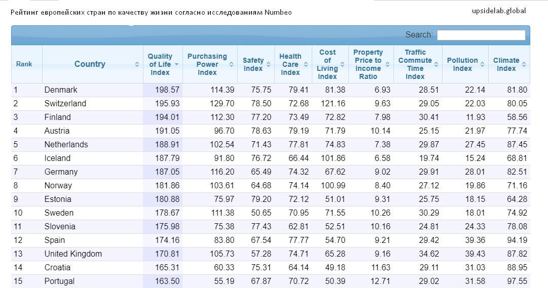 Топ-15 европейских стран по качеству жизни в соответствии с данными Numbeo