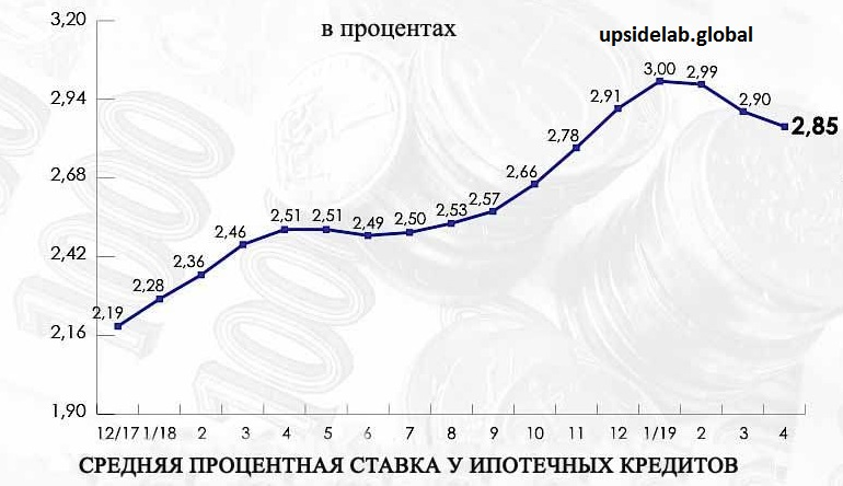 Купить квартиру в Чехии будет выгодно даже в случае оформления кредита, ведь ставки по нему сравнительно малы