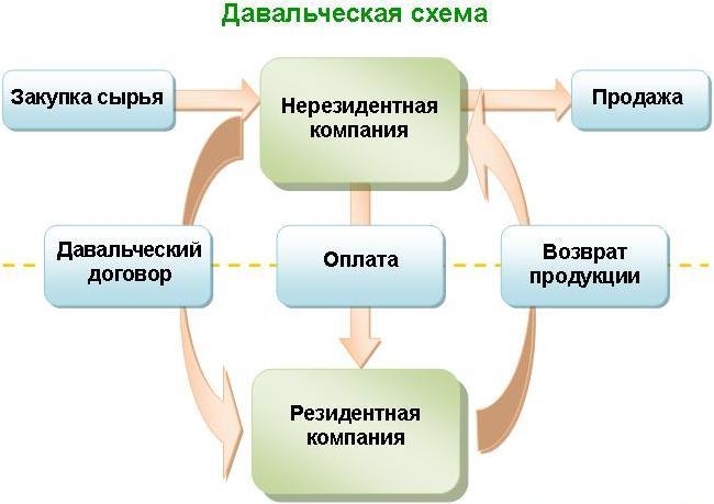 Стандартная схема обогащения