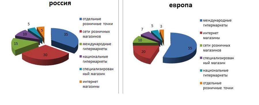 Доля бизнеса в различных сферах на примере России и Европы