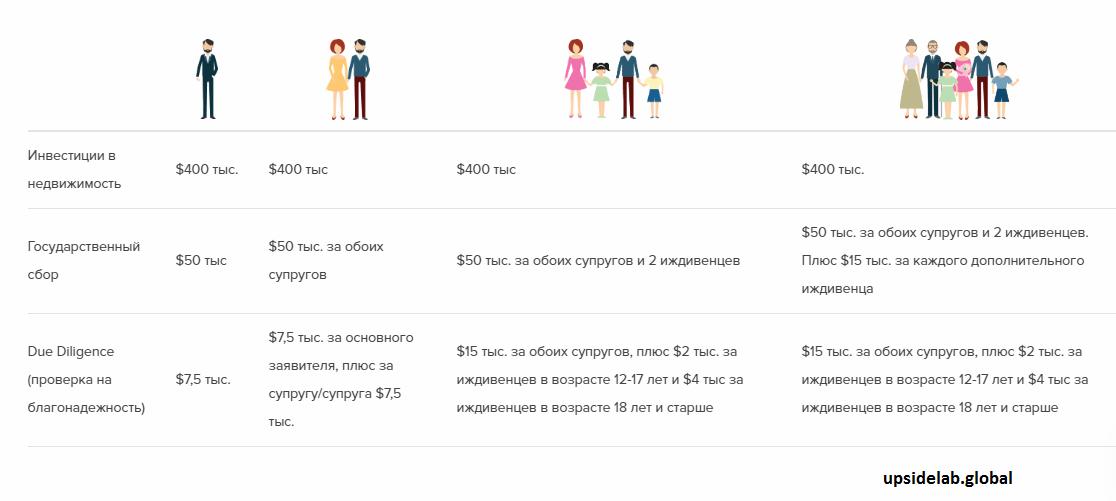 Сколько придется заплатить при инвестировании в недвижимость