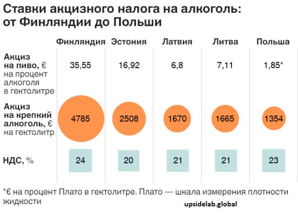 Ставки акцизного налога на алкоголь в Эстонии в сравнении с другими странами