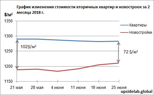 Ориентировочный график изменения цена за м2 площади жилья в отдаленных от центра районах