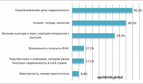 По каким причинам инвесторы выбирают Болгарию: результаты опроса россиян