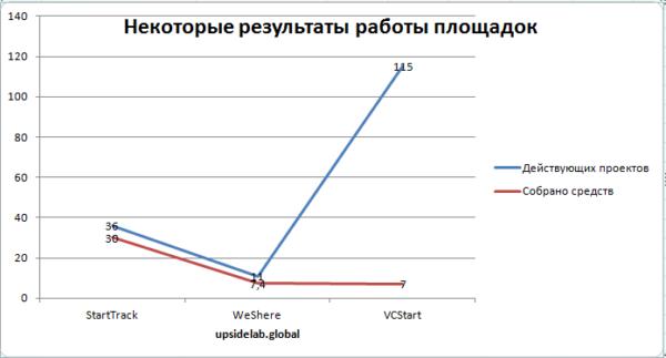 Сравнение результатов работы нескольких краудинвестинговых площадок