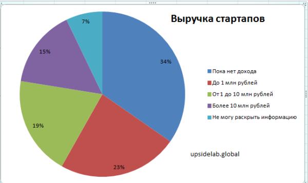 Результаты опроса стартаперов, действовавших в течение 12-ти месяцев
