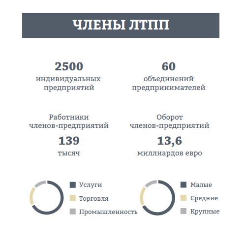 Сколько в Латвии предприятий?