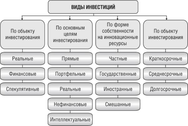 Виды и формы инвестиций