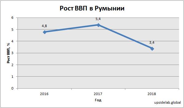 Рост ВВП в Румынии