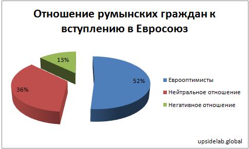 Отношение румынских граждан к вступлению в Евросоюз