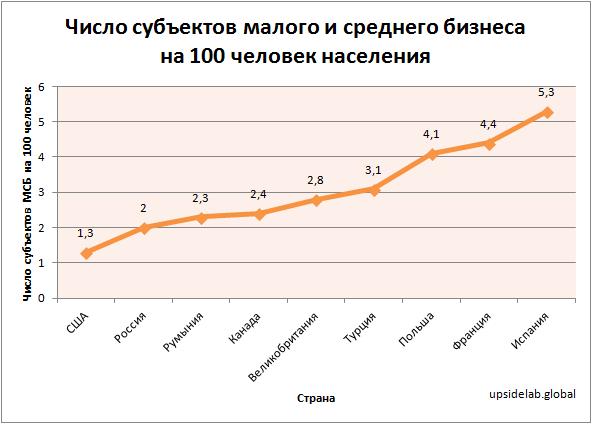 Число субъектов малого и среднего бизнеса на 100 человек населения в Румынии и других странах