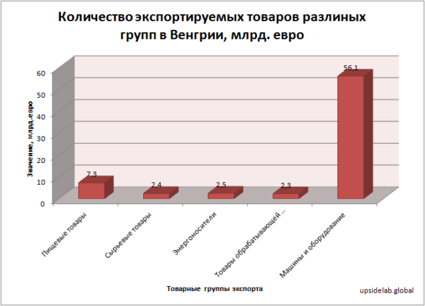 Товарные группы экспорта в Венгрии по данным на 2017 год
