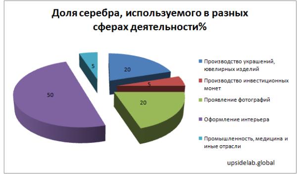 Доля серебра, используемого в разных сферах деятельности в России