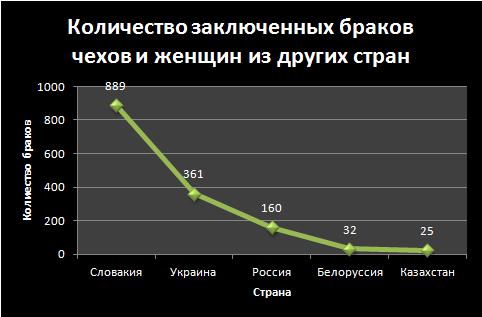 Количество браков, заключенных между чехами и женщинами из других стран в 2017 году